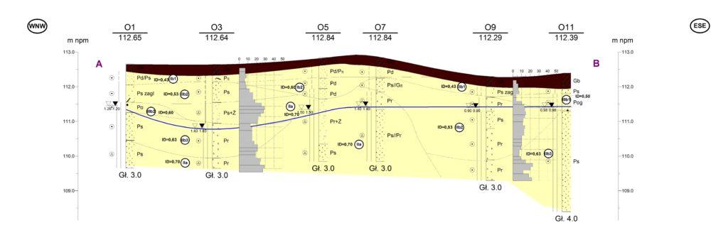 Dokumentacja geologiczno-inżynierska